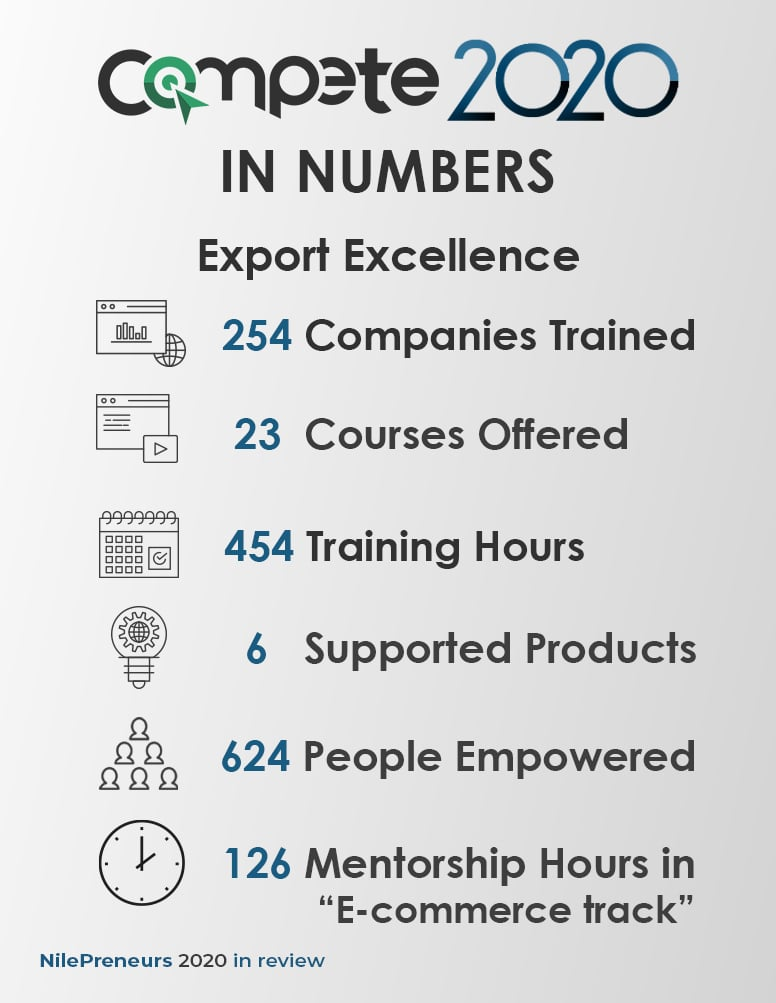 Export Excellence Center in 2020