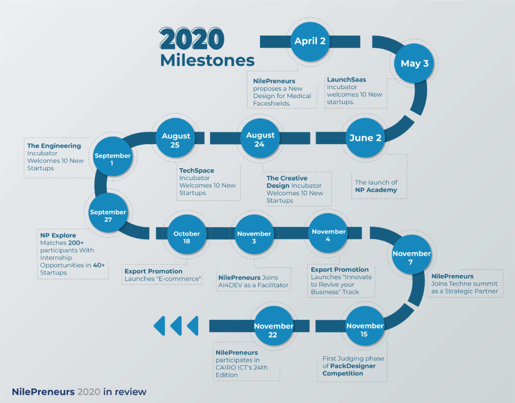 NP Journey in 2020