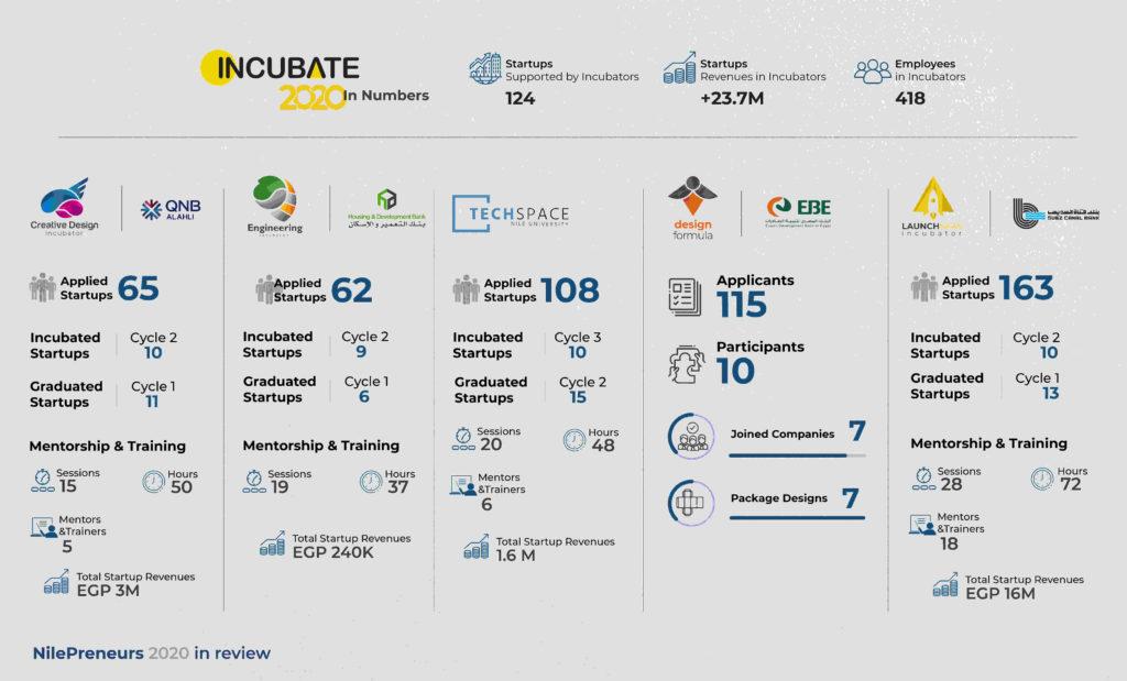NP Incubate 2020